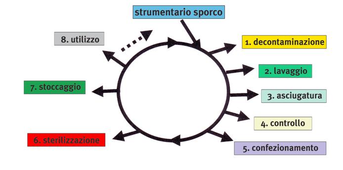 diagramma ciclo di sterilizzazione